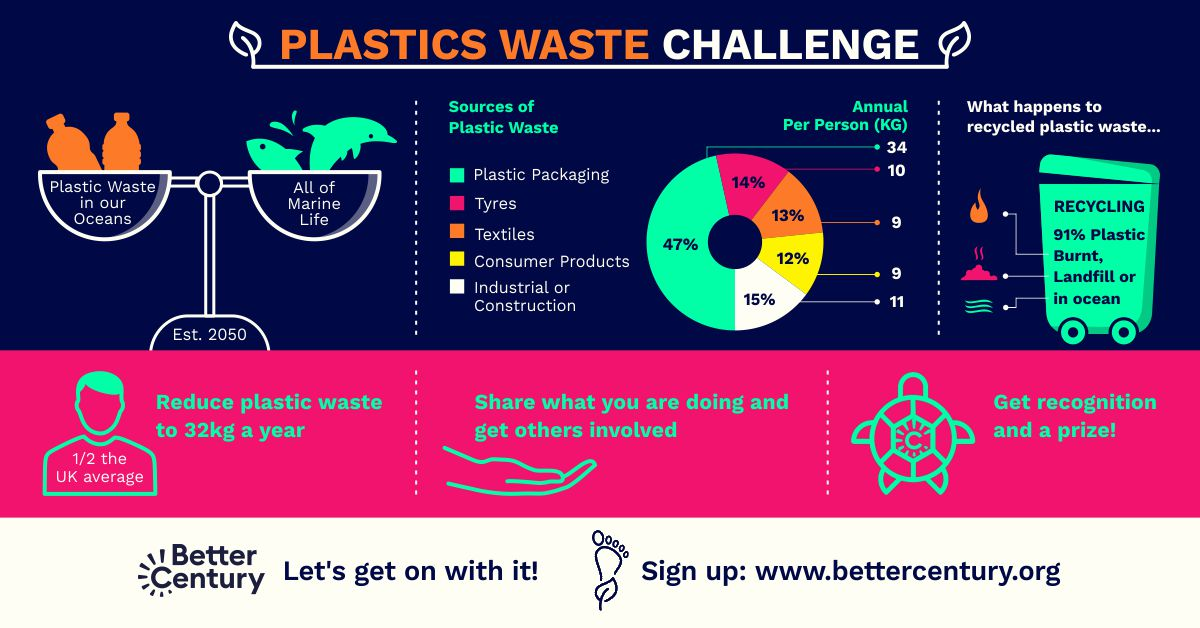 Plastics%20Waste%20Challenge%20full%20draft